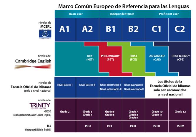 títulos oficiales de idiomas