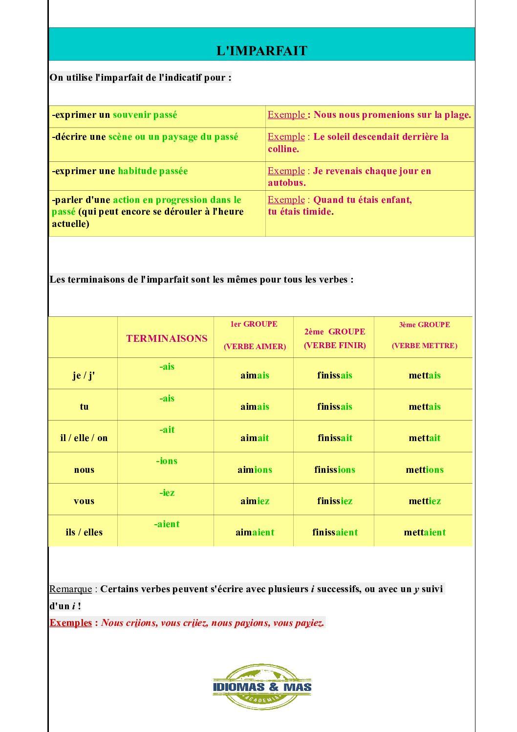 L Indicatif Imparfait Passe Compose Et Passe Simple Idiomas Mas